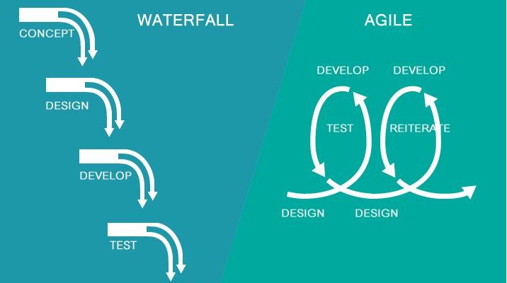 agile-waterfall