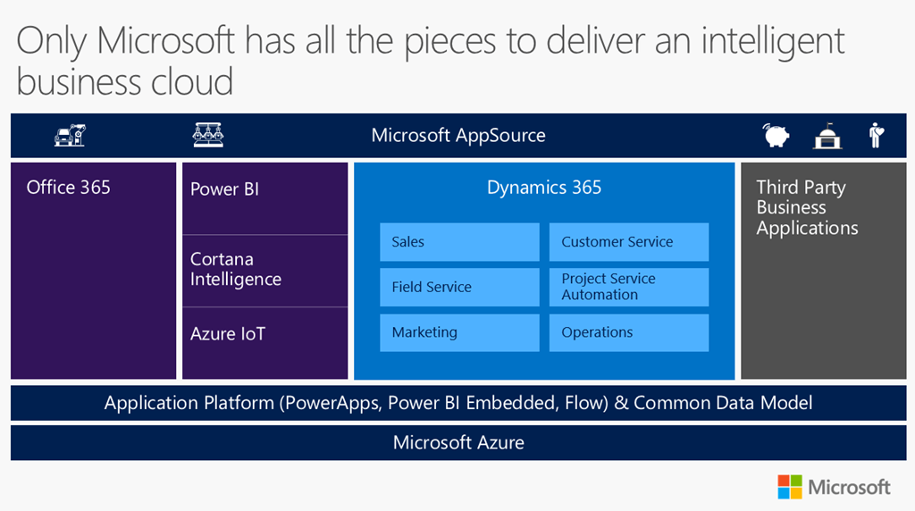 Is Dynamics 365 The Right Choice For Your Business